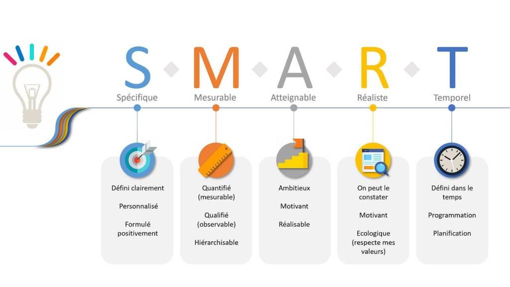 Avoir des Objectif SMART permet de centrer sa demande, cibler son but va permettre de se donner plus de possibilité de l'atteindre.